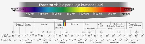 radiación-ultravioleta-lentes-de-sol