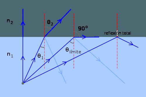 reflexion-sol