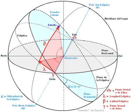 La polarización de la Tierra